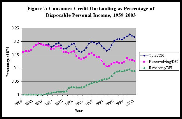 credit card debt graph. (credit card) debt has