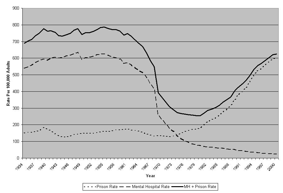 Rates of Institutionalization