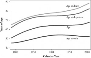 Means of Sitting Justices' Age at Oath, Age, Eventual Age at Departure From Court, and Eventual Age at Death (in order listed) Versus Calendar Year