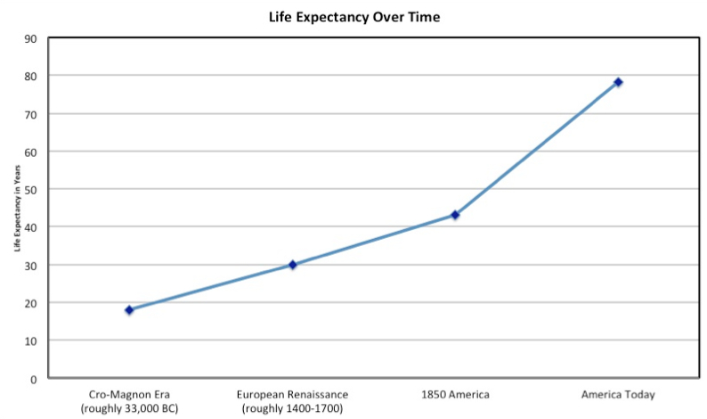 The History of Life Expectancy